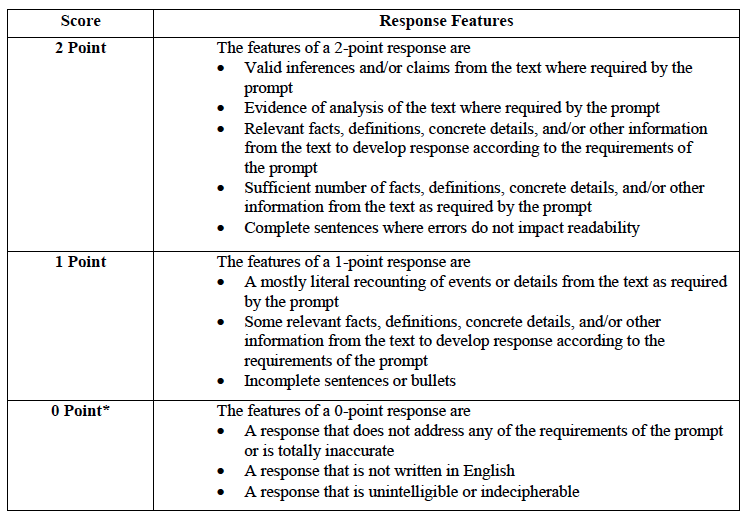 rubric for restricted response essay Examples of rubrics several examples of rubrics that can be found on the web are linked below to aid in the development of rubrics for post secondary education settings.